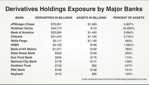 Derivatives Holdings Exposure by Major Banks